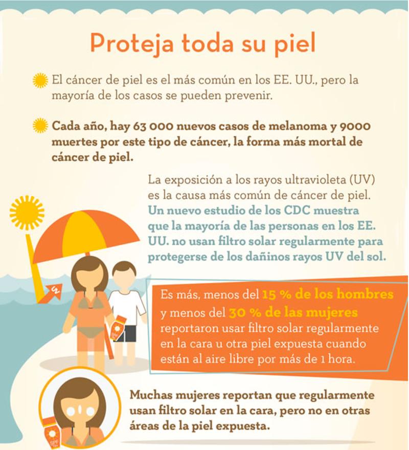 """Infografía """"Proteja toda su piel"""" - CDC"""