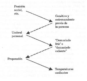 Esquema de determinación de la temperatura de la sala según Bateson