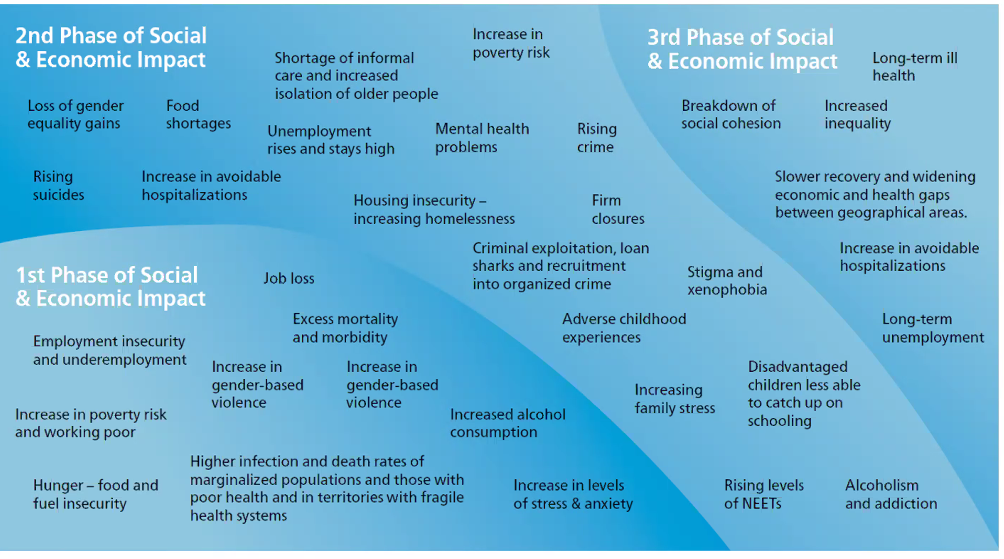 Phases of social and economic impact